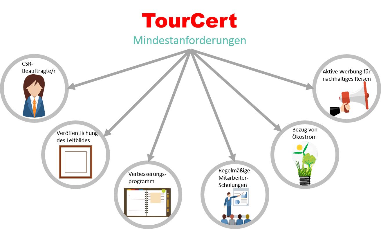 TourCert_Mindestanforderungen